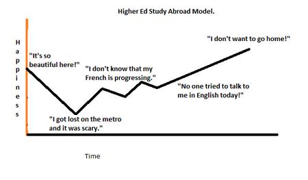 Study Abroad Model